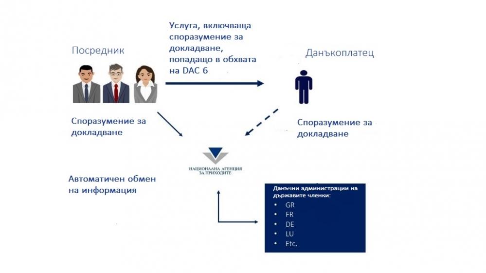 Kambourov and Partners